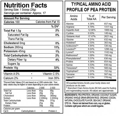 GNYPPChocolate nutrition label